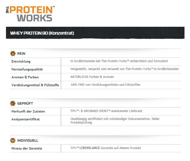 Ein Blick auf die Proteine